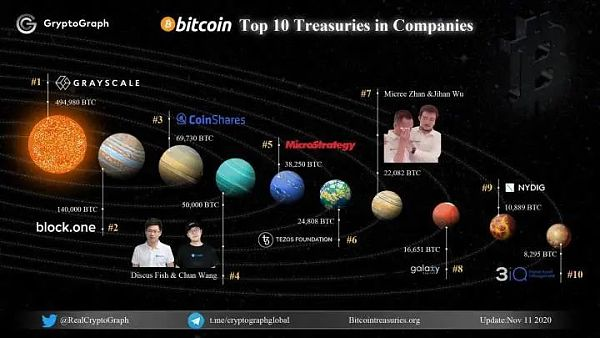 比特币托管:抢夺1400亿美元潜在市场