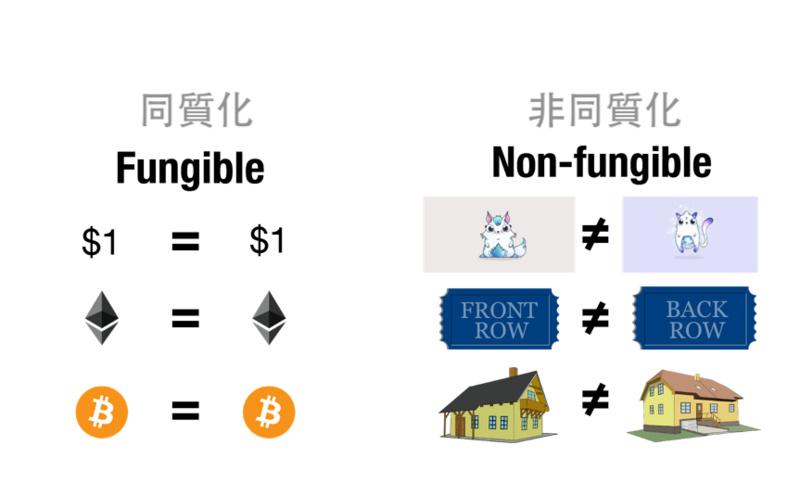 一文了解同质化代币和非同质化代币、ERC-20和ERC-721的区别