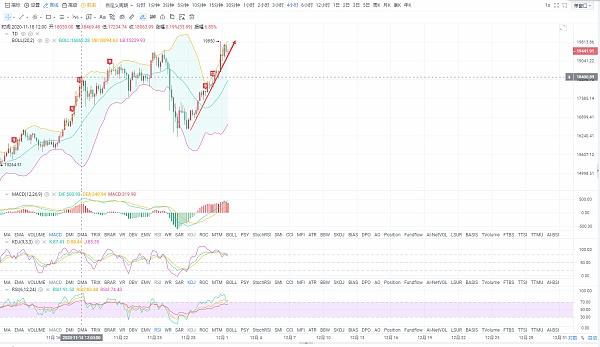 BTC ETH 拉升突破新高 回调风险须谨慎 多头趋势依旧明显