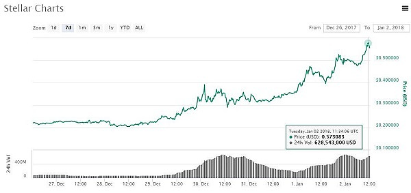 """恒星币登陆香港OKEx后成为第八大数字货币 """"开门红""""市值已突破100亿美元"""