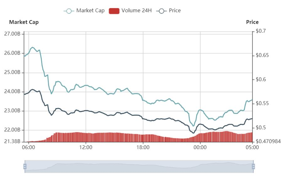 加密市场反弹 XRP逆势下跌