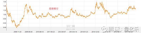 现在的贵州茅台 格力电器 招商银行贵吗?
