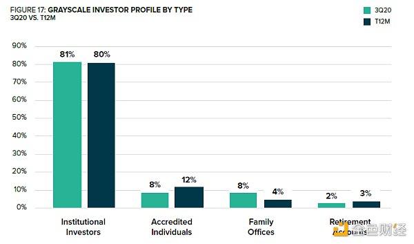 灰度基金GBTC产品第三季度各类投资者比例 来源:灰度基金三季度财报