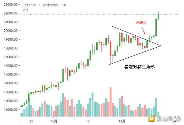 比特币价格走势形成对称三角形 来源:OKExResearch