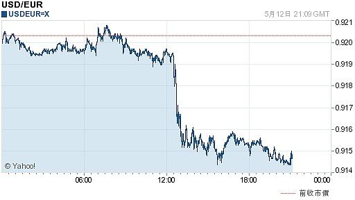 欧元对美元汇率历史_今日美元最新价格_美元对欧元汇率_2017.05.13美元对欧元汇率走势 ...