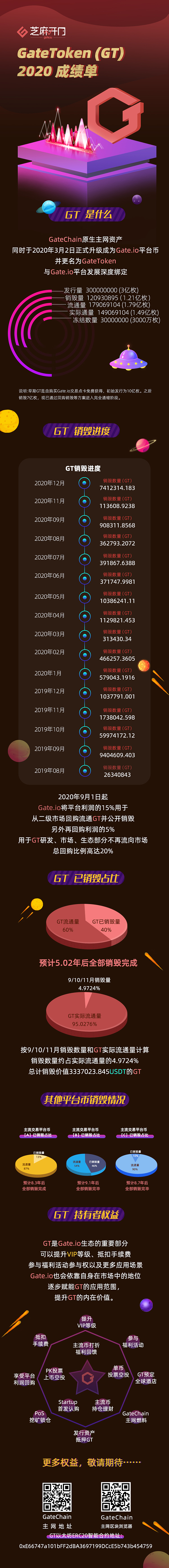 Gate.io芝麻开门:GateToken(GT)2020成绩单