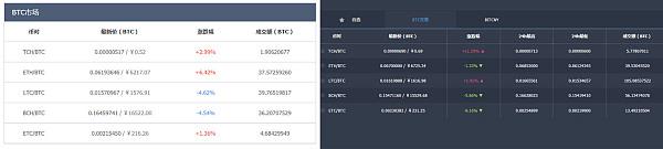CoinTiger交易平台体验大升级 BitCNY上线开启人民币投资新大门
