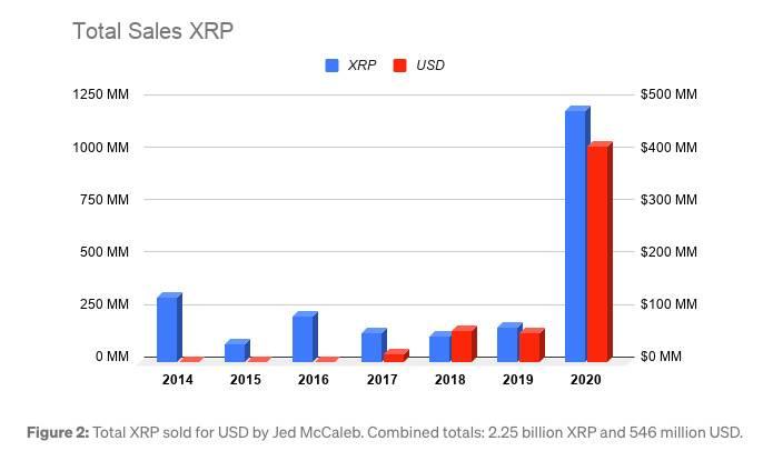 不受SEC诉讼影响 Ripple如约解锁巨额XRP