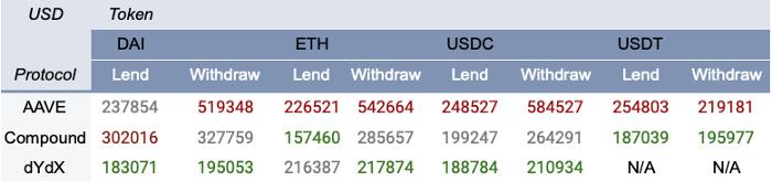 科普:DeFi借贷协议指南