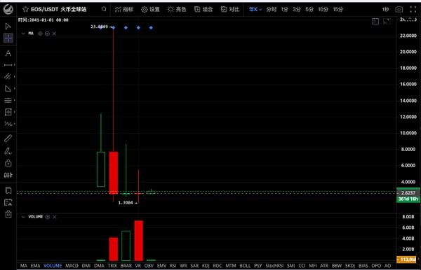 《EOS流通市值跌出前10名 失格于主流资产行列》