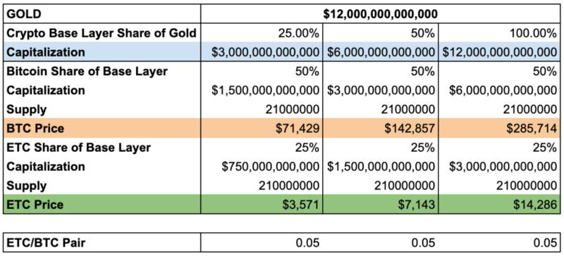 以太坊经典如何在未来十年内飙升超过7000美元?