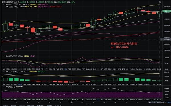 辉腾论币:1/7午后BTC行情分析及操作建议