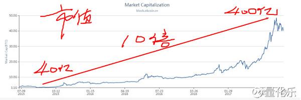 比特币价格2020年突破30万,2022年突破200万,2025年突破700万人民币