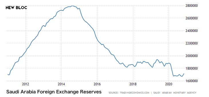 New Bloc投研:解析原油、美债对比特币价格的影响