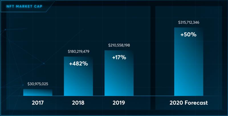 NFT,2021年加密市场的最大风口?