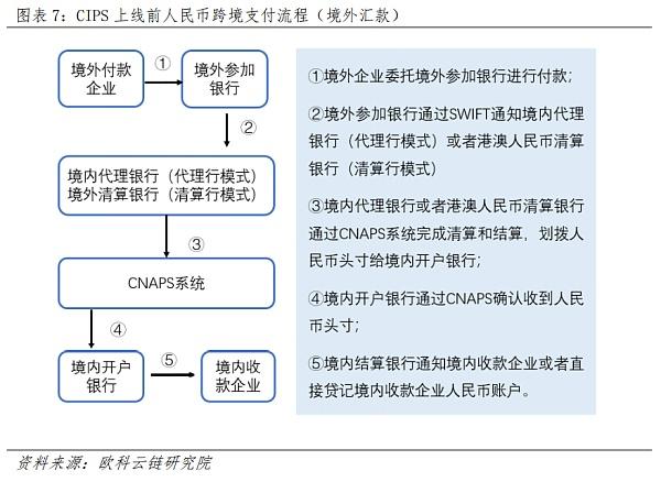 《【央行数字货币】央行数字货币如何冲击国际支付清算体系? 详解CNAPS、CIPS和SWIFT》