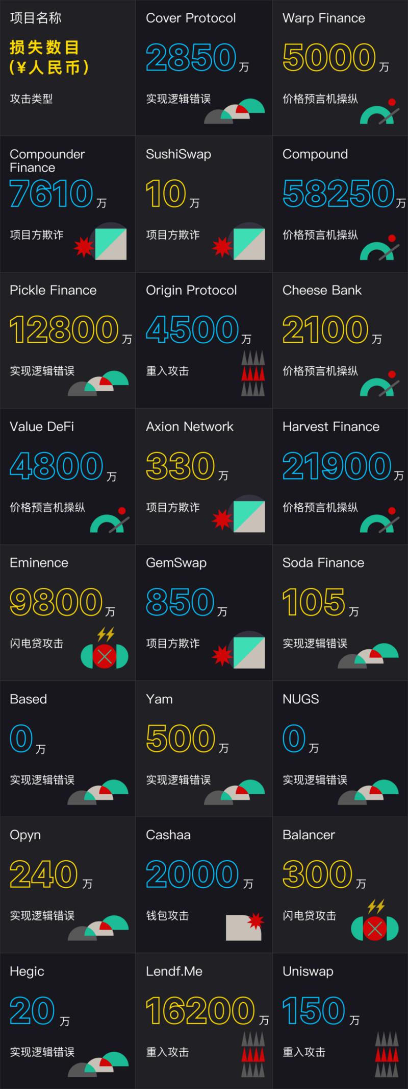 2020攻击事件总结:900亿人民币不翼而飞,2021我们如何远离黑客?