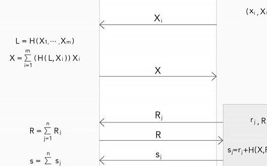 一种基于 Schnoor 算法的多签方案以及钱包架构
