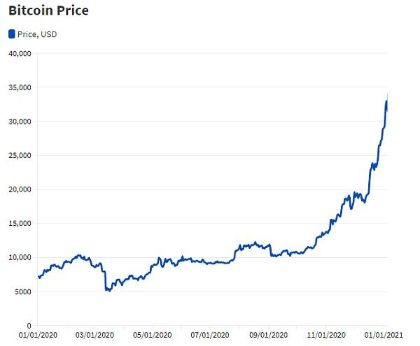 BTC 与 ETH、DOT 价格相关性超 80%?