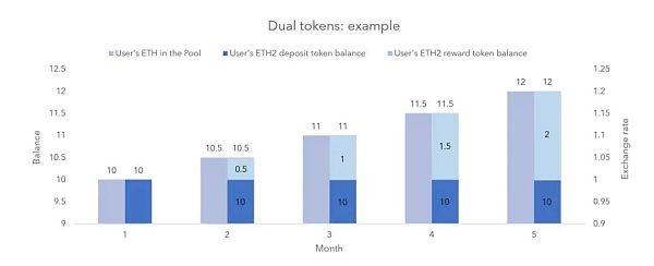 《【以太坊2.0抵押池】深入分析ETH2.0抵押池和代币模型》