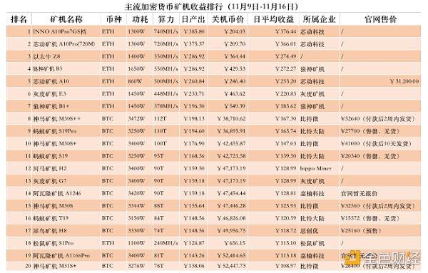 主要加密货币矿机收益排名出炉:本周ETH矿机收益率明显高于BTC矿机