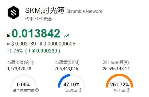 星际区块链研究院 | 这些币竟然一买就涨 SKM、OKB