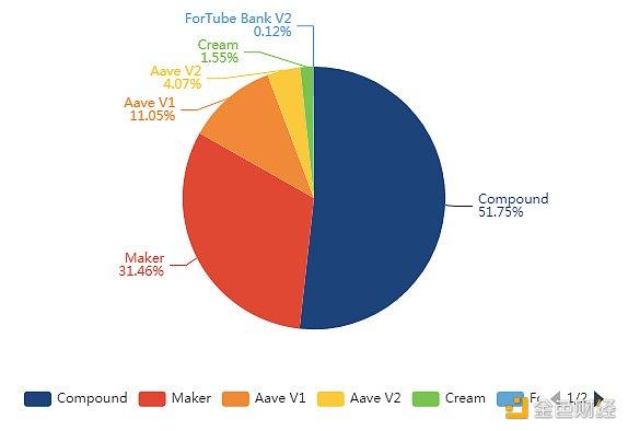 金色DeFi日报 | YFI社区已通过回购和重建Yearn提案