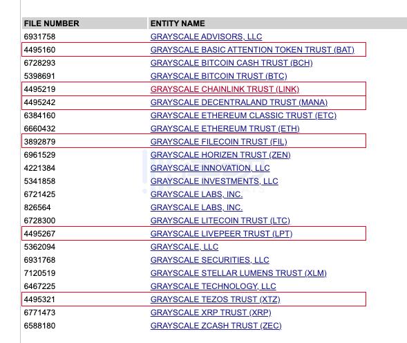 新增的6个灰度同名信托实体 真的是灰度注册的吗?