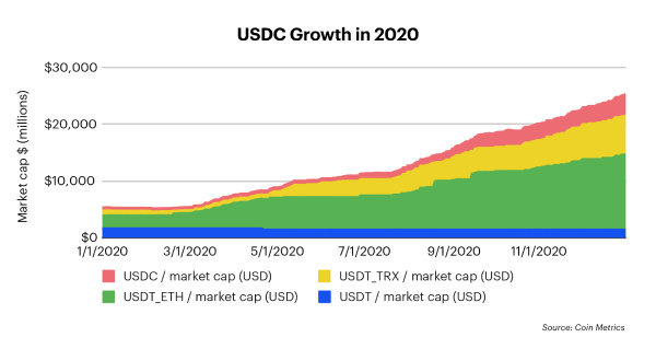 星球前线 | Coinbase 2020年终报告:平台资产已超900亿美元