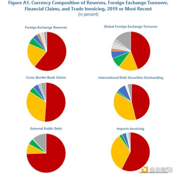 《【IMF数字货币工作论文】IMF数字货币工作论文(下)》