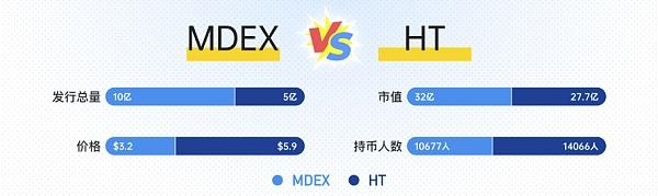 KingData:十组数据告诉你MDX还能涨多久