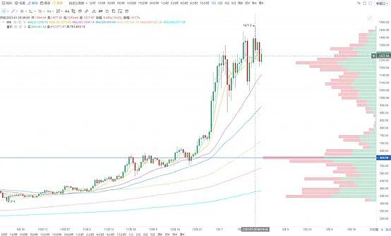 《【加密货币市场分析】加密货币市场1月分析报告:比特币,以太坊,矿机,DeFi》