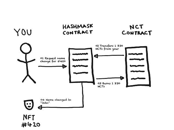 Hashmasks 让你体验 NFT 艺术品拆盲盒加取名的双重乐趣