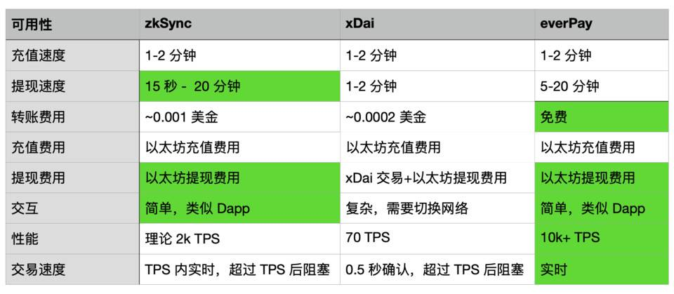 简析加密货币支付协议 zkSync 、 xDai 与 everPay 优劣势