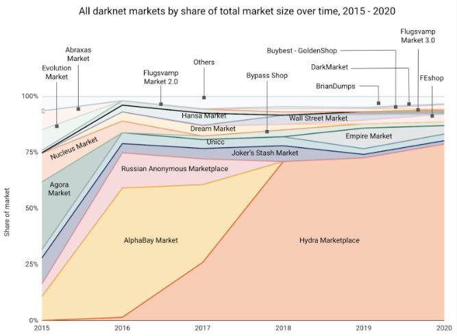 2020年暗网交易了创纪录的价值17亿美元的加密货币