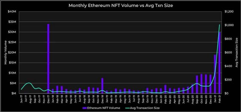 NFT交易额屡创新高 哪些趋势和项目值得关注?