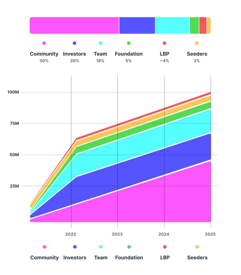 去中心化版 Github:刚刚融资 1200 万美元的 Radicle 为何值得关注?