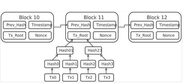 DAG也许是真正的区块链3.0
