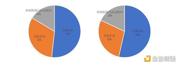 2020年政府区块链项目招投标普查报告:中标总金额超2.8亿元