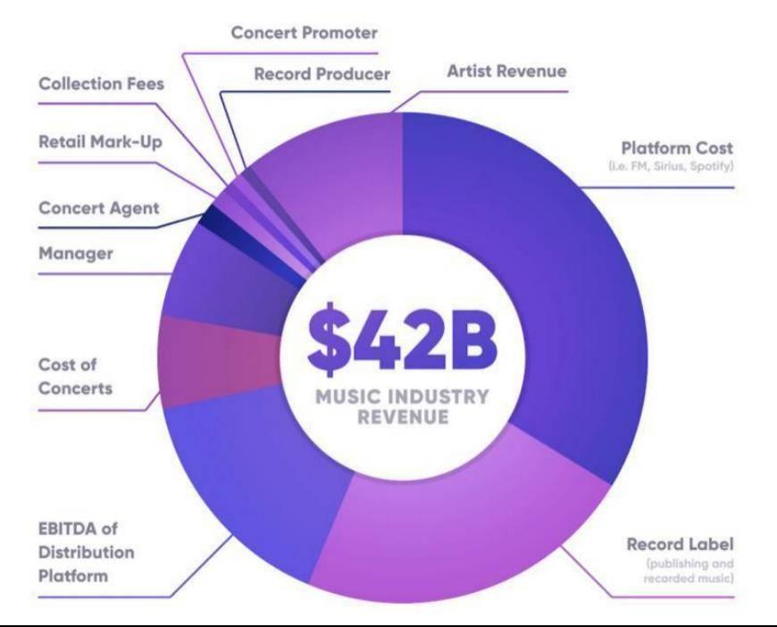 NFT 如何赋能音乐行业?解读加密音乐发展趋势