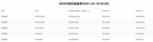 "MDEX""满月"":数据赶超UNI和SUSHI 全球DEX龙头隐现"