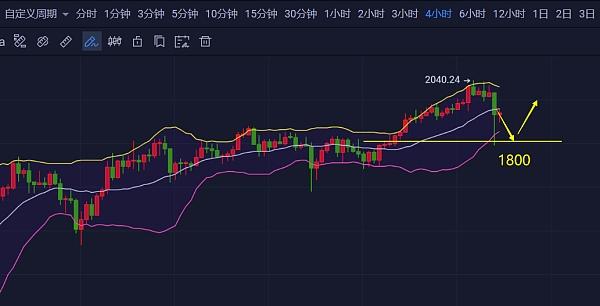 "《【EOS币价格分析】2.21""勿追涨""比特币看涨6W,以太坊,LiNK ,DOT, EOS等策略分析》"