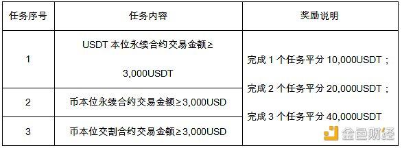 火币合约狂欢节 100,000USDT奖励等您拿