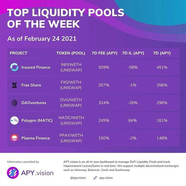 过去一周 收益最高的流动性池有哪些?