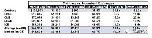 Coinbase已获批将于纳斯达克上市 股票代码为COIN