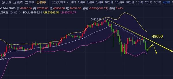 "《【EOS币价格分析】2.26""凌晨回撤""比特币49000有压力,以太坊,LiNK ,DOT, EOS等策略分析》"