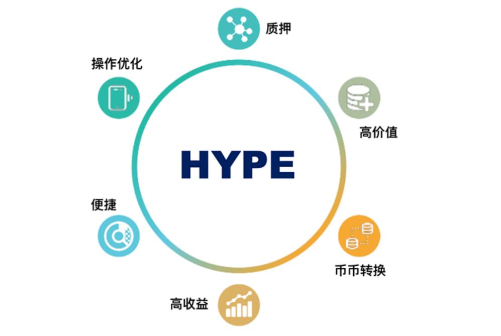 想做APY最高的DeFi协议 SUPREME Finance推出的HYPE是如何构建的?