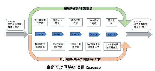 TQC首日预约超11万 区块链底层生态系统曝光
