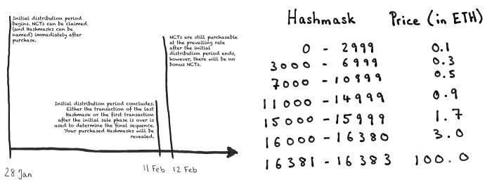 奥秘是魔术的一部分:揭秘加密艺术新星 Hashmasks 诞生之路