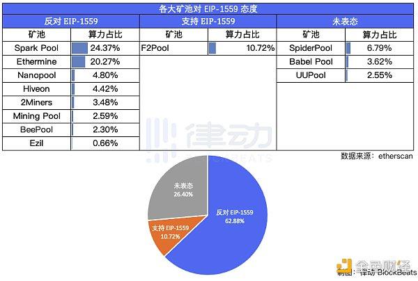 反对以太坊EIP-1559的矿池算力竟然高达62.88%?